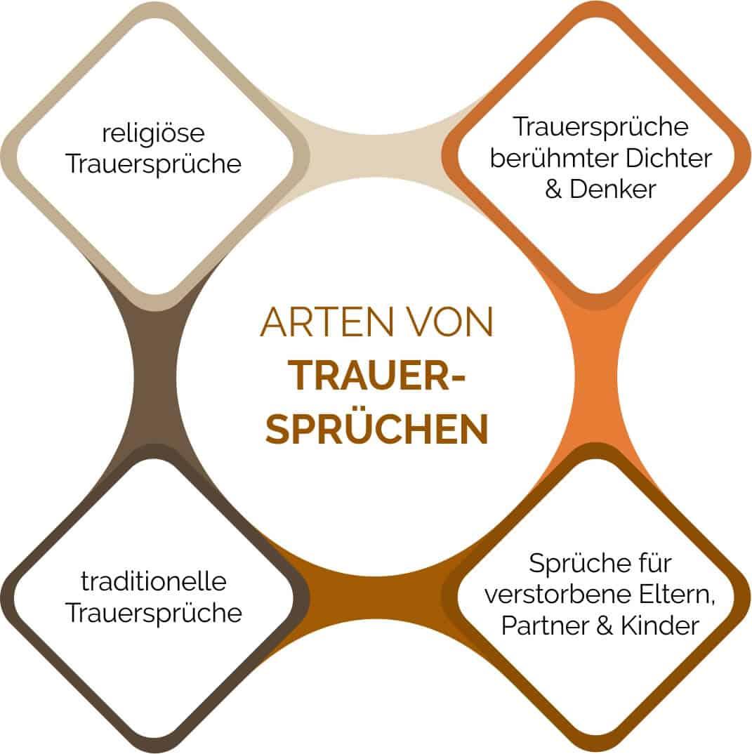 trauersprueche-arten-weltlich-religioes-zitate