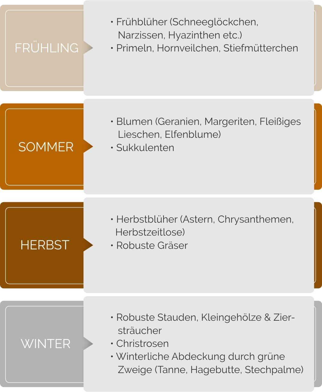 Auswahl geeigneter Grabpflanzen für jede Jahreszeit im Überblick.