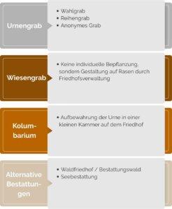 Verschiedene Möglichkeiten der Urnenbeisetzung in Deutschland.