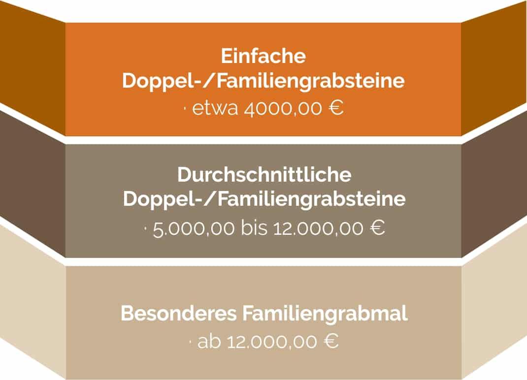 Die Kosten für ein Doppel- oder Familiengrabstein im Überblick.