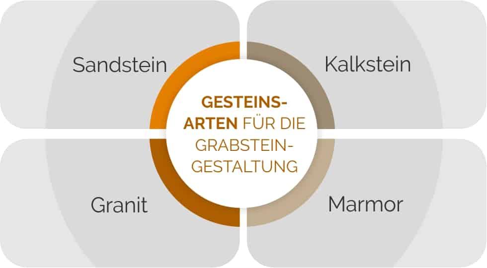 Grabstein Gesteinsarten im Überblick.