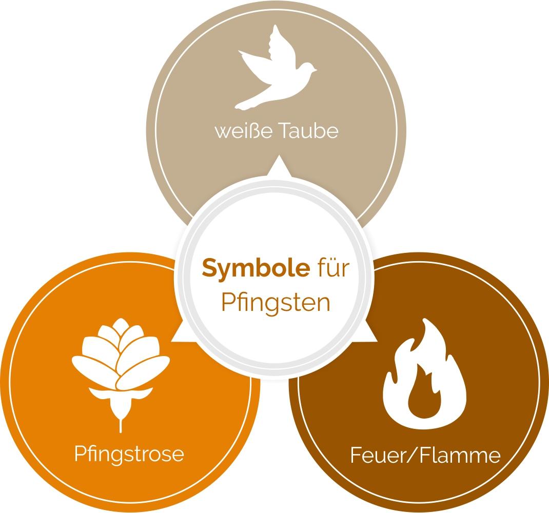 Symbole zu Pfingsten